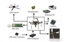 How Does Airborne Navigation System Work in UAVs?